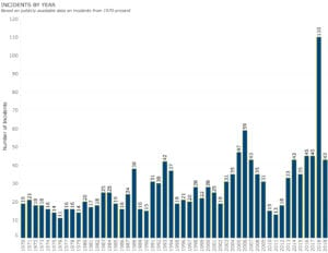 K-12 School Shooting graphic on the number of shootings at schools per year in the United States since 1970